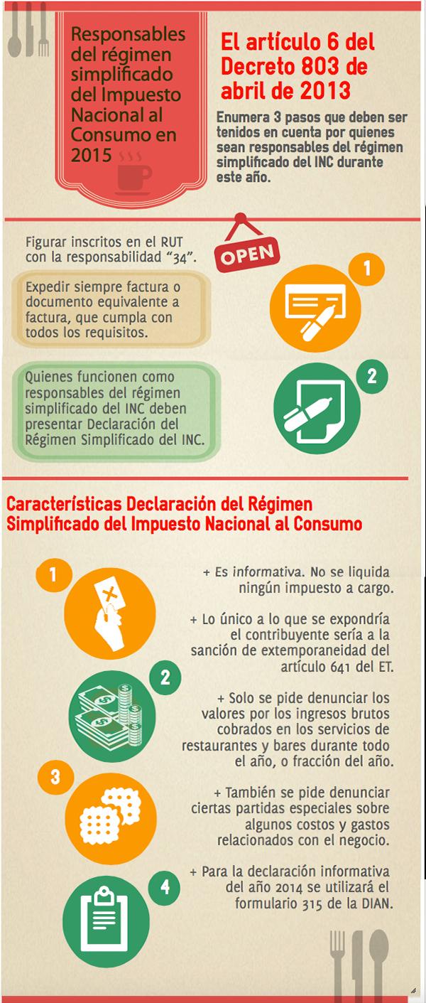 Impuesto Nacional al Consumo en 2015, estos son los responsables del régimen simplificado