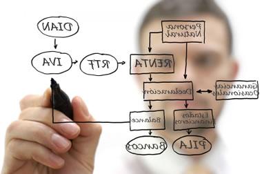 ¿Cómo operará el Beneficio de Auditoría en las Declaraciones de Renta por los años gravables 2010, 2011 y 2012?