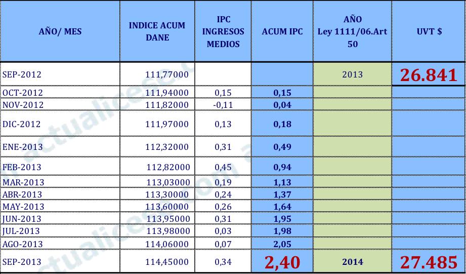 Aumento Salario Actual 2013 2014.html | Autos Post