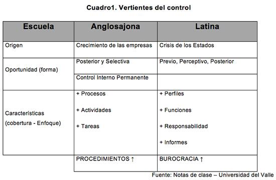 Implicaciones de los cambios en las vertientes del control en el Proyecto de Ley de Armonización