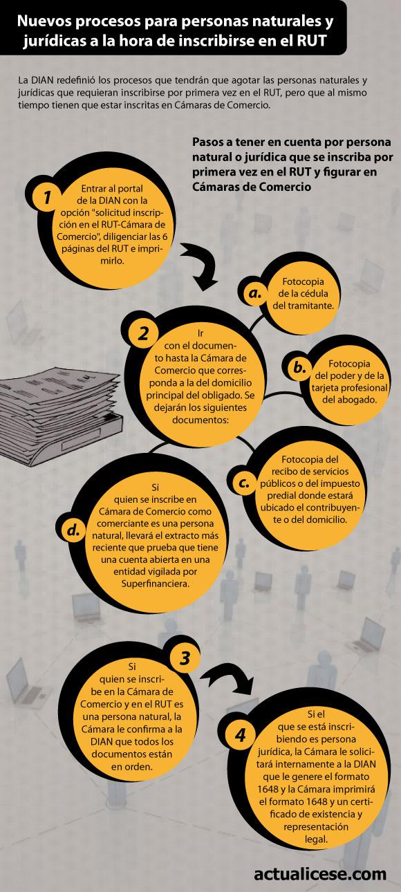 [Infografía] DIAN vuelve a reglamentar inscripción en el RUT