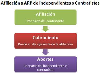 Afiliacio-ARP-de-Independientes-o-contratistas