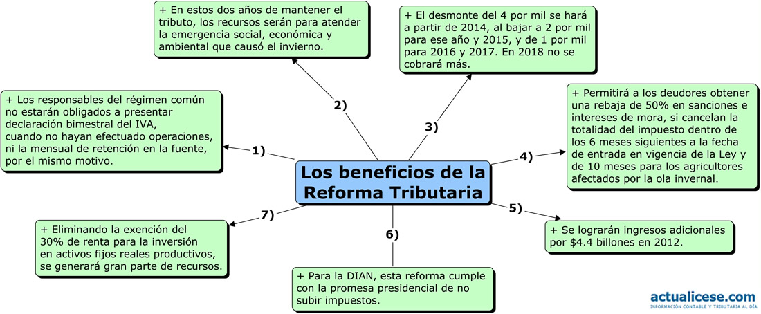 ley general tributaria 2006: