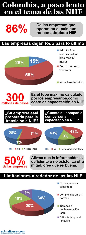 [Infografía] Empresas colombianas, atrasadas en la adopción de NIIF