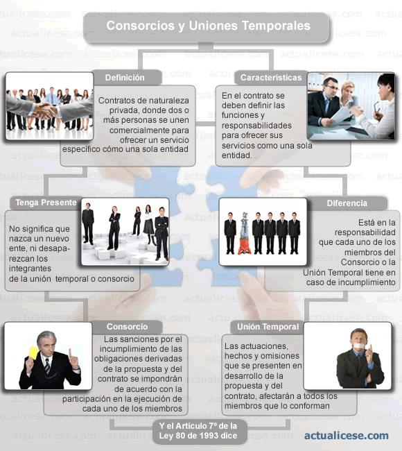 [Infografía] Aspectos relevantes de los Consorcios y las Uniones Temporales