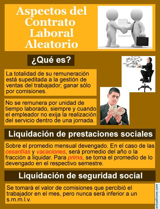[Infografía] Aspectos de los contratos laborales aleatorios