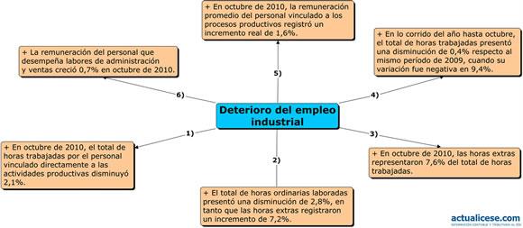 [Infografía] Deterioro del empleo industrial en Colombia