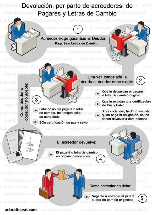 [Infografía] Devolución, por parte de acreedores, de Pagarés y Letras de Cambio