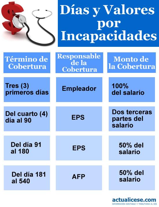 Porcentajes, tiempos y otros aspectos importantes en el reconocimiento de incapacidades por parte de las EPS