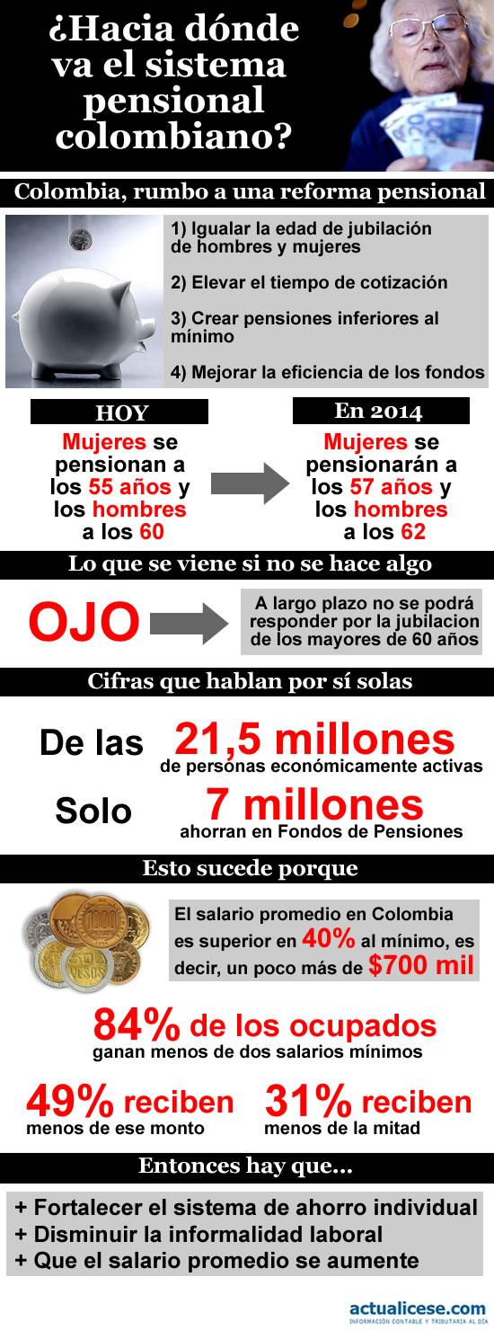 hacia donde va el sistema pensional colombiano