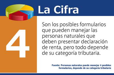 Personas naturales puede manejar 4 posibles formularios, depende de su categoría tributaria