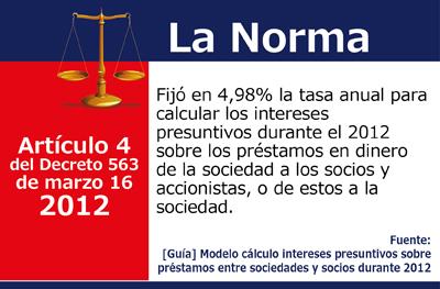 [Guía] Modelo cálculo intereses presuntivos sobre préstamos entre sociedades y socios durante 2012