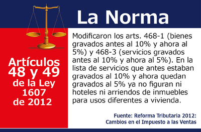 Reforma Tributaria 2012: Cambios en el impuesto a las Ventas