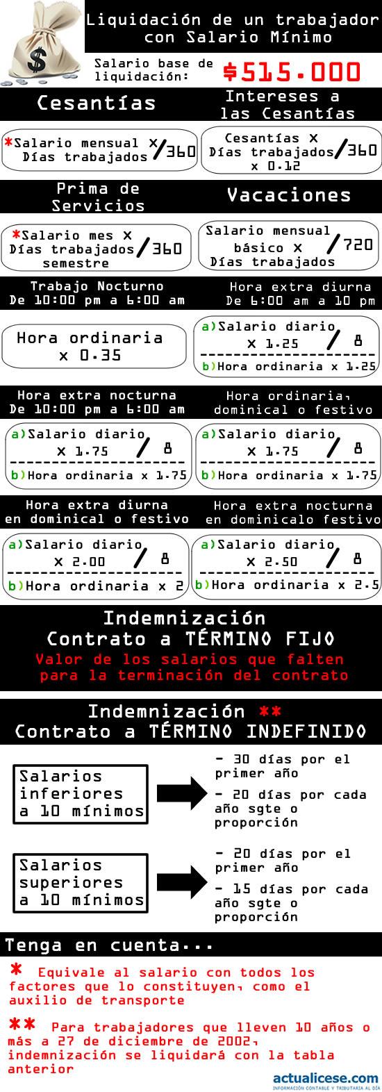 liquidacion-de-un-trabajador-con-salario-minimo