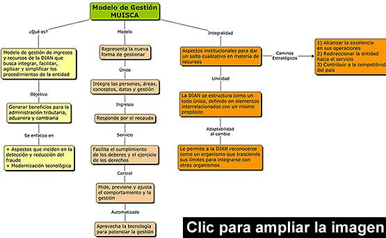 modelo de gestion muisca
