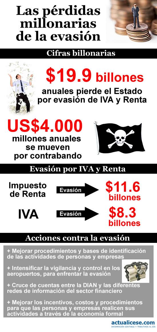 perdidas millonarias de la evasion