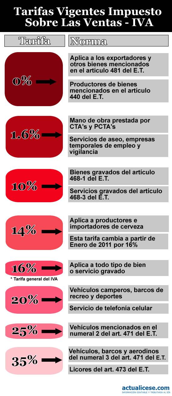 infografias tarifas vigentes impuesto sobre las ventas iva
