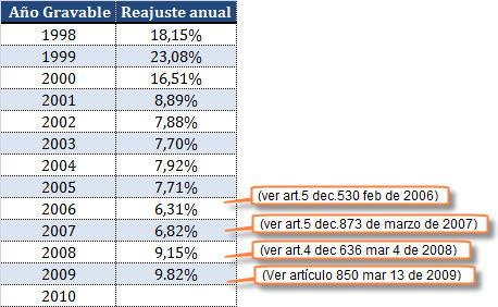 Tasa anual de interés presuntivo por préstamos en dinero a socios o accionistas