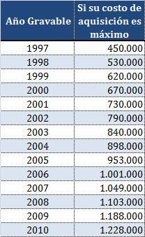 Valor de activos que al comprarse durante el año son depreciables al 100% en el mismo año de compra