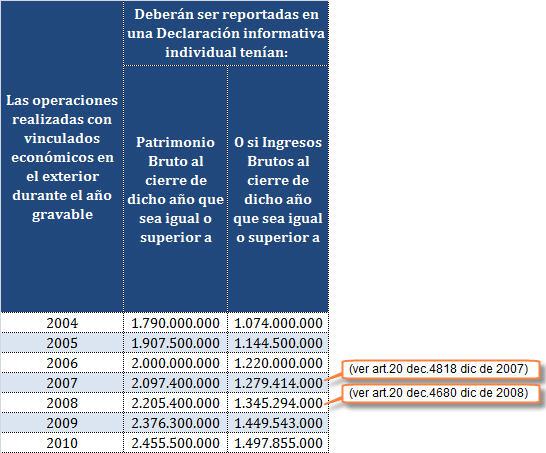 Montos de ingresos brutos o de patrimonio bruto que obligan a presentar declaración informativa individual de precios de transferencia