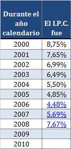 Valor anual del índice de precios al consumidor