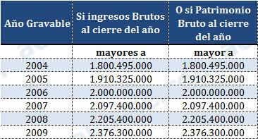 Montos de ingresos brutos y/o patrimonios bruto que obliga a tener firma de Contador Público en las declaraciones de renta
