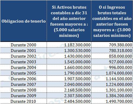Montos de ingresos brutos y/o activos brutos que obliga a tener firma de Revisor Público en las declaraciones tributarias de sociedades comerciales
