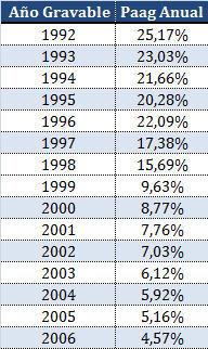 PAAG anuales para aplicar ajustes por inflación fiscales