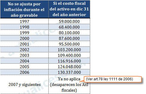 Montos del costo fiscal para activos no monetarios los cuales se podía optar de no ajustar por inflación fiscalmente