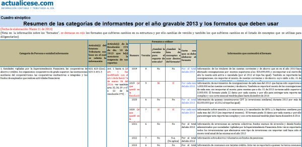 Resumen de las categorías de informantes de Exógena por el año gravable 2013 y los formatos que deben usar