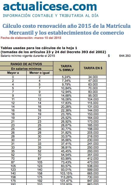 [Liquidador] Cálculo costo renovación año 2015 de la Matrícula Mercantil y de los establecimientos de comercio