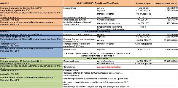 Nuevo Cronograma  para Aplicación de Estándares NIIF