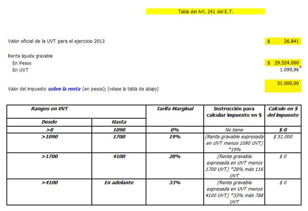 Modelo para proyectar efectos del IMAN y el IMAS en el impuesto de renta de los empleados