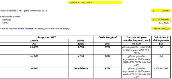 Modelo para proyectar efectos del IMAS en la declaración de renta de los trabajadores por cuenta propia