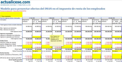 Modelo para proyectar efectos del IMAN en el impuesto de renta de los empleados