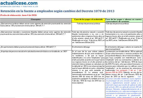 Retención en la fuente a empleados según cambios del Decreto 1070 de 2013