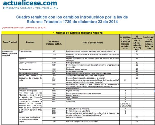 [Guía] Cuadro temático con los cambios introducidos por la Reforma Tributaria Ley 1739 de 2014