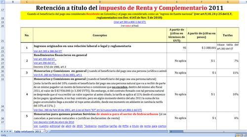 Retención en la fuente a título de los impuestos nacionales vigentes en Colombia (renta, IVA, timbre) aplicable durante el año fiscal 2011